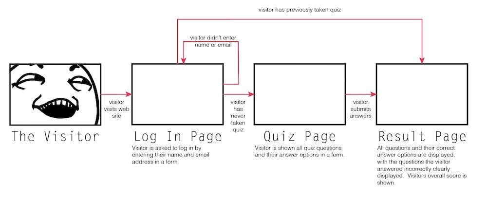 Online Quiz Assignment - Knowledge Kitchen
