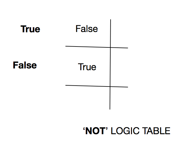Not logic truth table.png