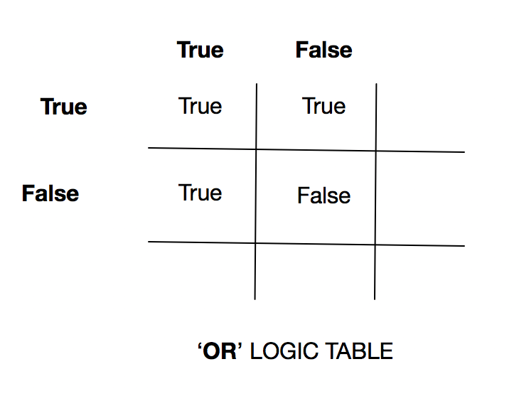 Or logic truth table.png