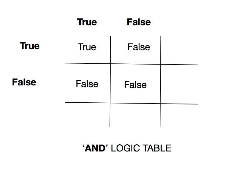 And logic truth table.png