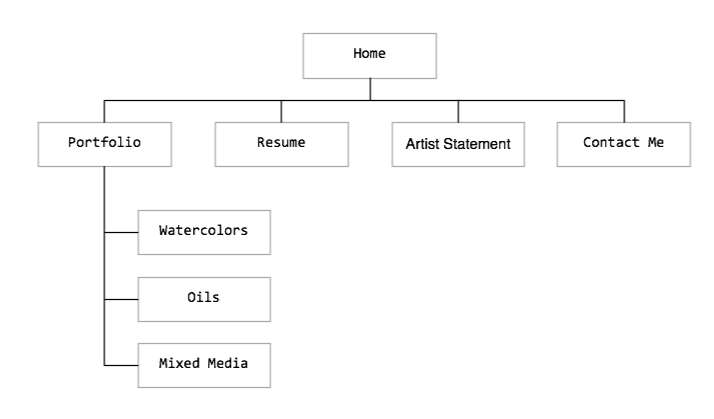 Sitemap with 3 levels.png